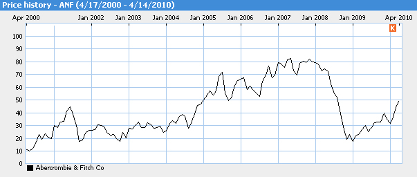 stock performance, 10 year, A&F, ANF