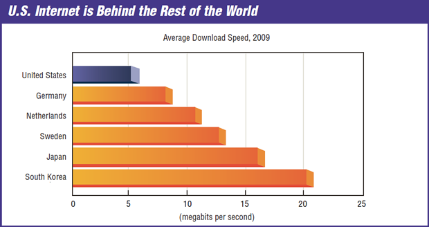 The US trails other nations in internet speeds