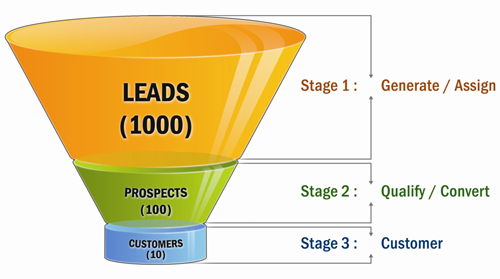 Sales, Funnel, Conversion, Leads, Prospects, Customers, Generate, Convert, Sell, Qualify, Highly Qualified