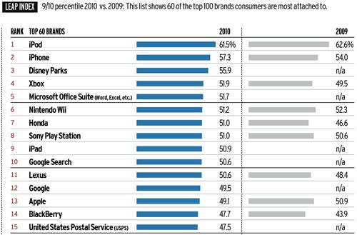 Consumers Brand Ranking NewMediaMetrics