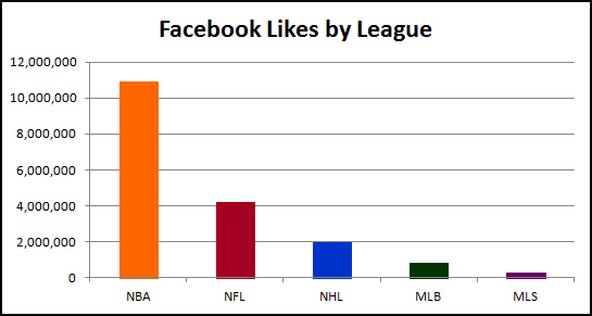National Basketball Association, National Football League, National Hockey League, Major League Baseball, Major League Soccer, Facebook fans, Facebook likes, Facebook following