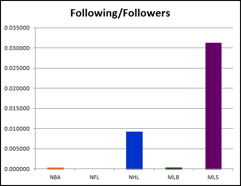 Twitter Following, Followings, Twitter Followers, National Basketball Association, National Football League, National Hockey League, Major League Baseball, Major League Soccer