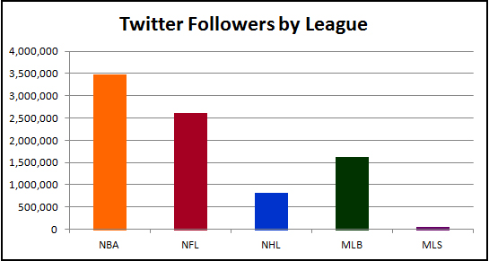 Twitter followers, National Basketball Association, National Football League, National Hockey League, Major League Baseball, Major Leagues Soccer
