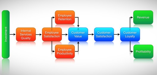 Employee, Customer, Satisfaction, Retention, Productivity, Value, Loyalty, Profit, Profits, Revenue Growth, Revenues, Model, Graphic