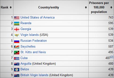 USA, US, U.S., incarceration, incarceration rate, imprisonment, jail, prison, prisoners,