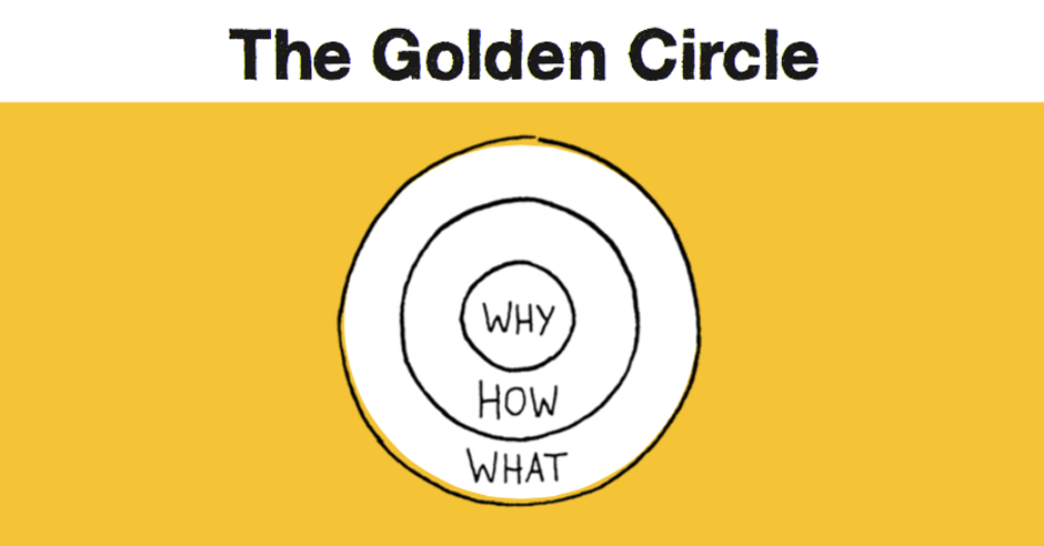 Simon Sinek, Start with Why, Golden Circle, Your Why, How, What