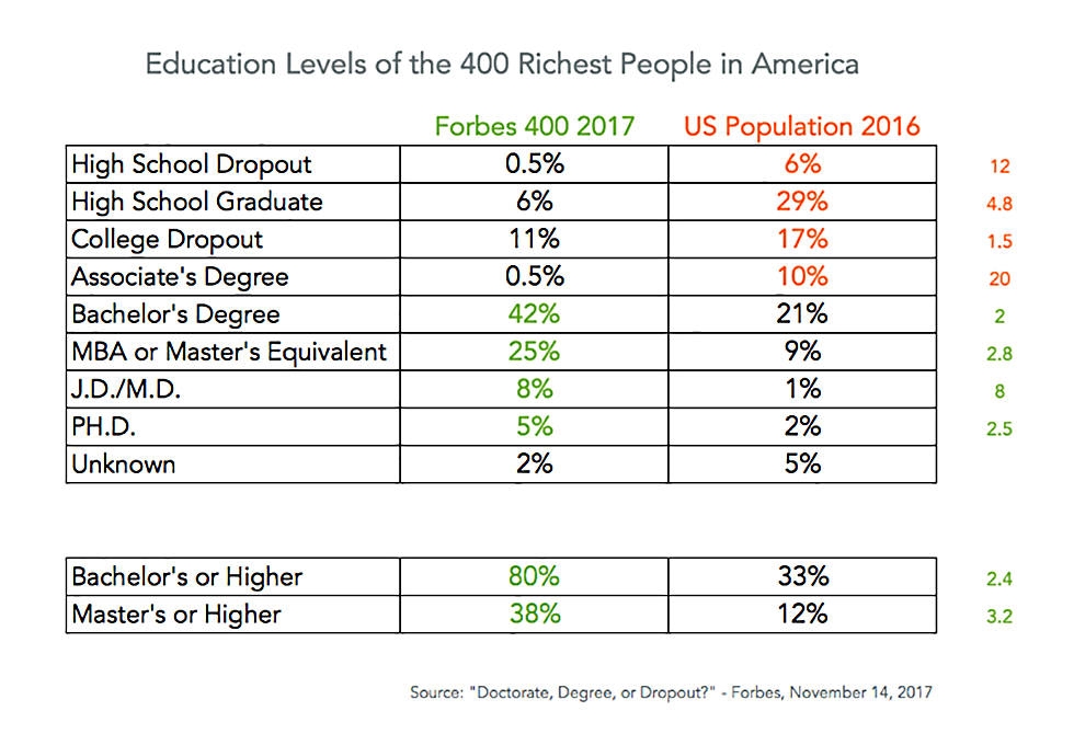 Forbes 400, education levels, higher education, college education, university education, college degree, masters degree, bachelors degree