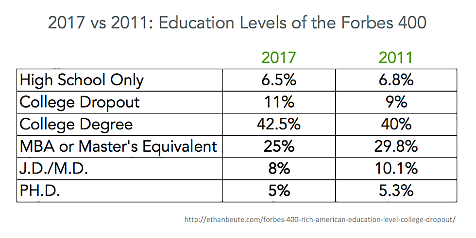 education levels, college degree, higher education, US population, US average, Forbes 400, richest people, rich Americans
