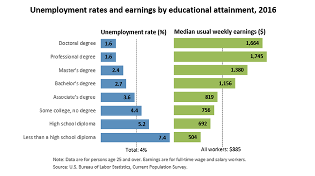education level, education levels, average salary, unemployment rate